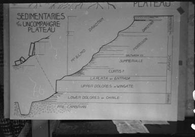 Uncompahgre Plateau sedimentary map